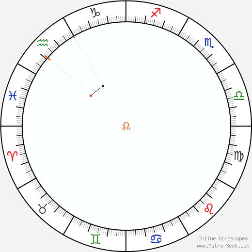 Node Retrograde Astro Calendar 2083