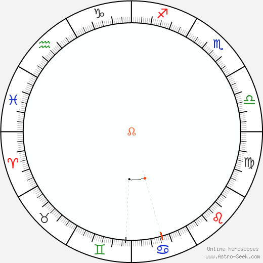 Node Retrograde Astro Calendar 2094