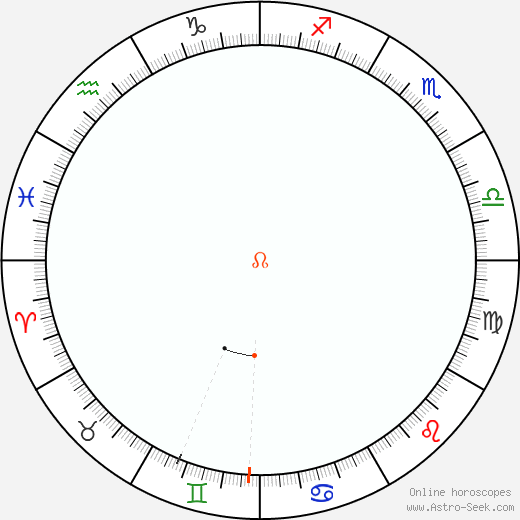 Node Retrograde Astro Calendar 2095