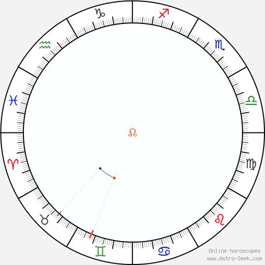 Node Retrograde Astro Calendar 2096