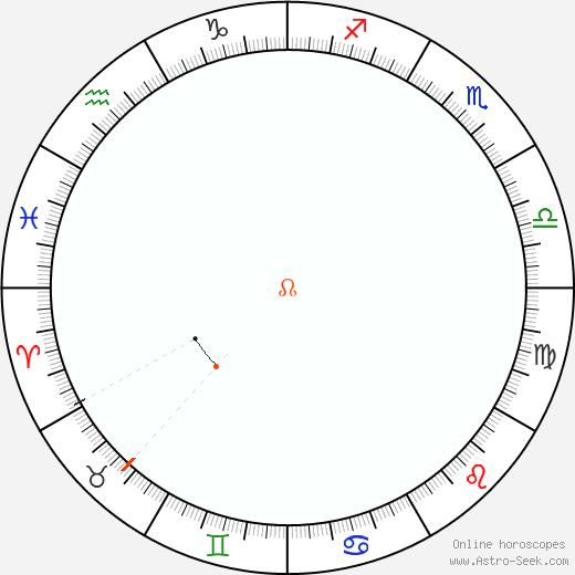 Node Retrograde Astro Calendar 2097