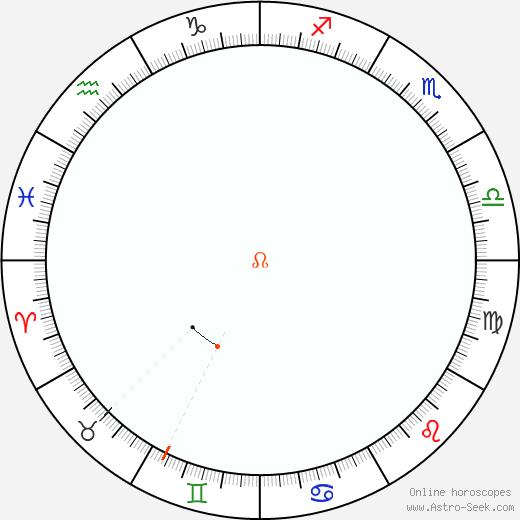 Nodo Retrograde Astro Calendar 1817