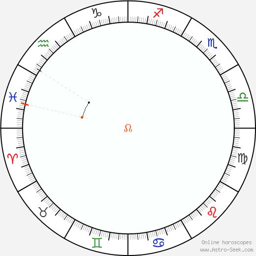 Nodo Retrograde Astro Calendar 1821