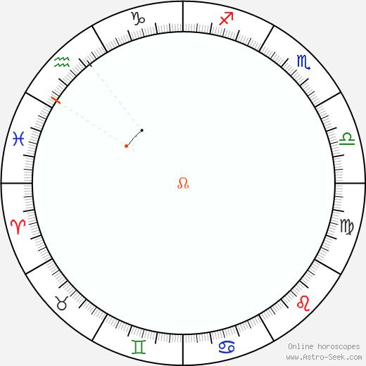 Nodo Retrograde Astro Calendar 1822