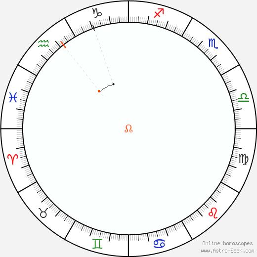 Nodo Retrograde Astro Calendar 1823