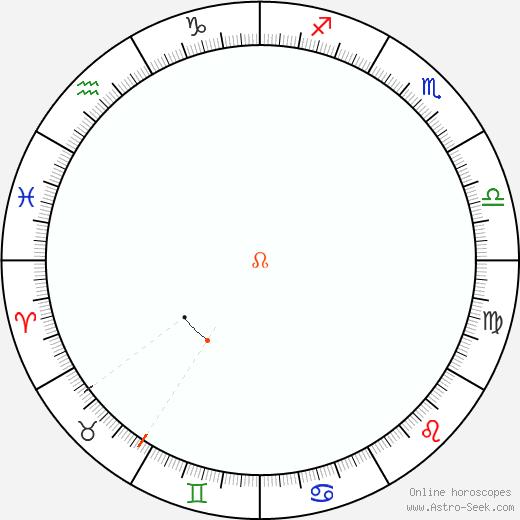 Nodo Retrograde Astro Calendar 1836