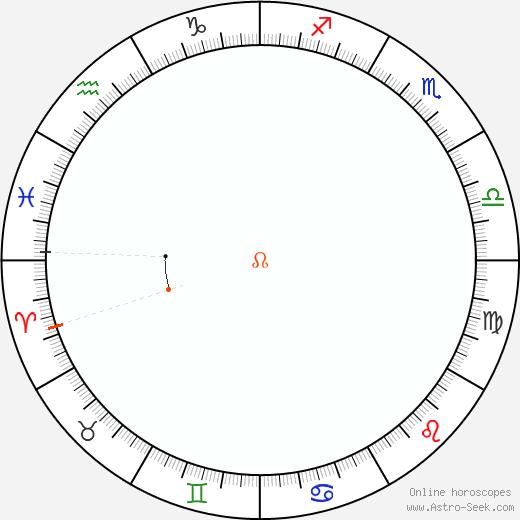 Nodo Retrograde Astro Calendar 1838