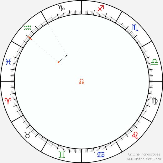 Nodo Retrograde Astro Calendar 1841