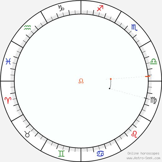 Nodo Retrograde Astro Calendar 1848