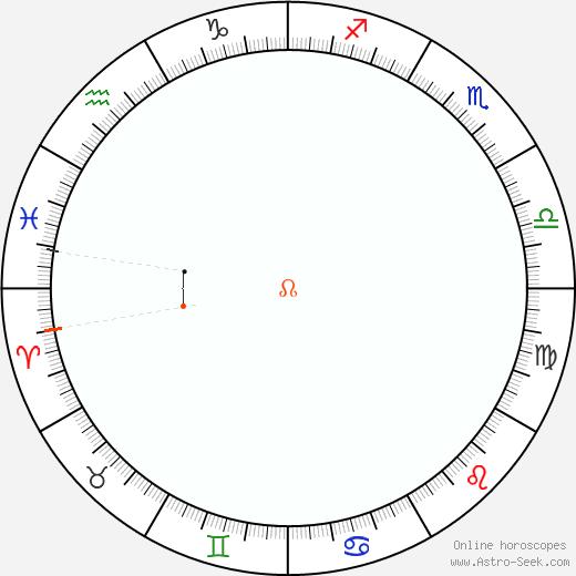 Nodo Retrograde Astro Calendar 1857