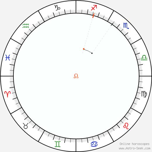 Nodo Retrograde Astro Calendar 1863