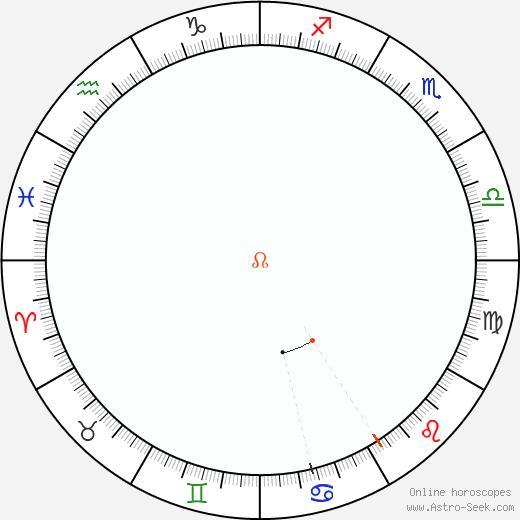 Nodo Retrograde Astro Calendar 1907