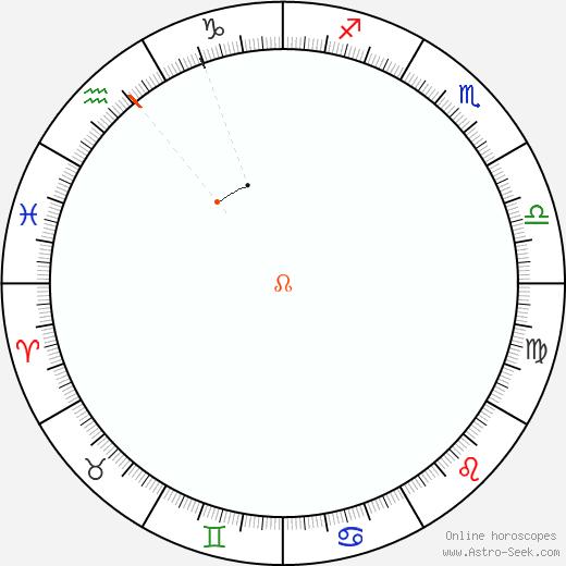 Nodo Retrograde Astro Calendar 1916