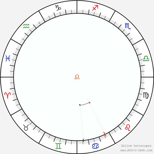 Nodo Retrograde Astro Calendar 1926