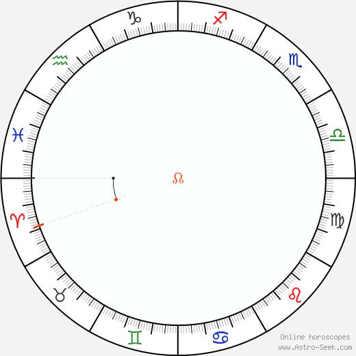 Nodo Retrograde Astro Calendar 1931