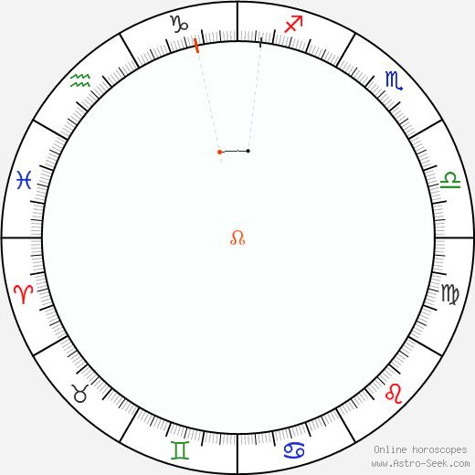 Nodo Retrograde Astro Calendar 1936