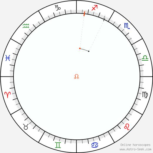 Nodo Retrograde Astro Calendar 1937