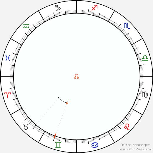 Nodo Retrograde Astro Calendar 1947