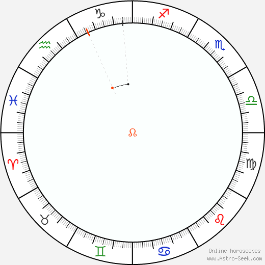 Nodo Retrograde Astro Calendar 1954