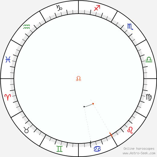 Nodo Retrograde Astro Calendar 1963