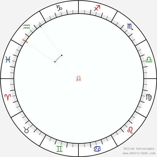 Nodo Retrograde Astro Calendar 1971
