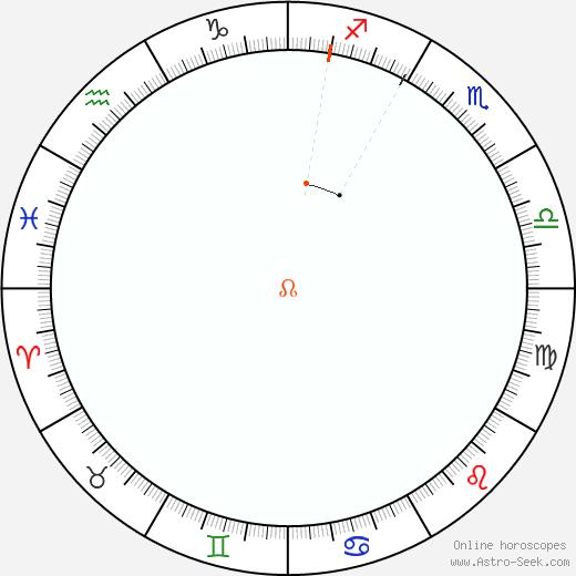Nodo Retrograde Astro Calendar 1993