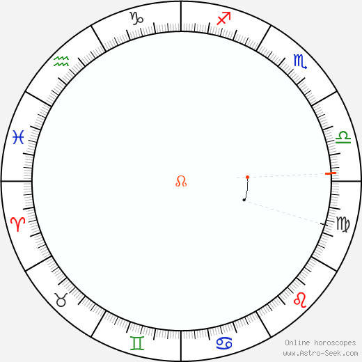Nodo Retrograde Astro Calendar 1997