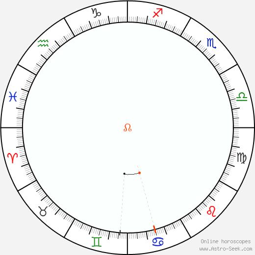 Nodo Retrograde Astro Calendar 2001