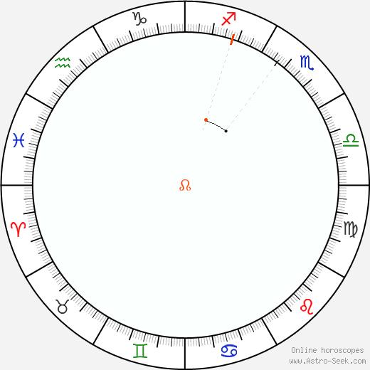 Nodo Retrograde Astro Calendar 2012