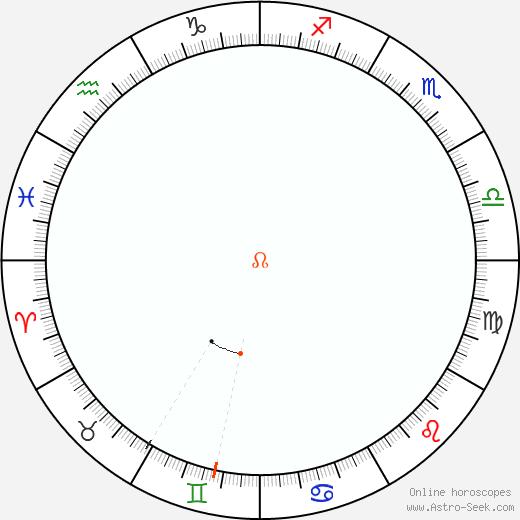 Nodo Retrograde Astro Calendar 2021
