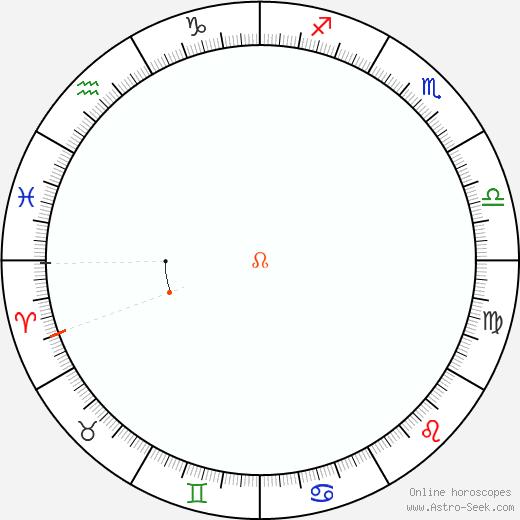 Nodo Retrograde Astro Calendar 2024