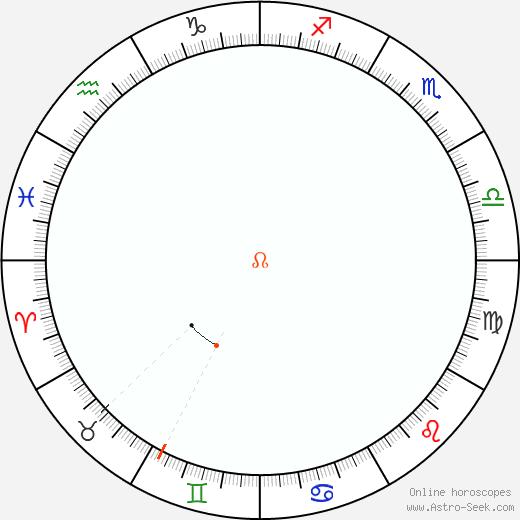 Nodo Retrograde Astro Calendar 2059