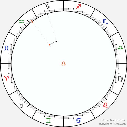 Nodo Retrograde Astro Calendar 2065