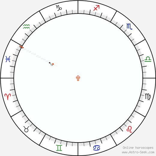 Pluto Retrograde Astro Calendar 1800