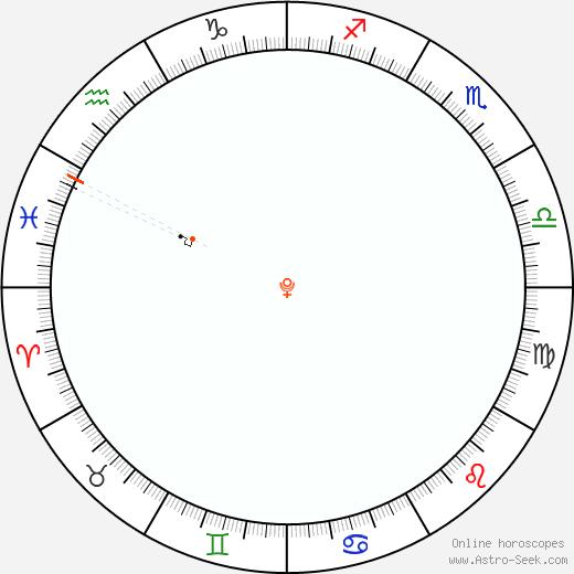 Pluto Retrograde Astro Calendar 1802
