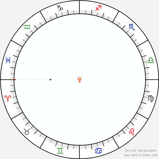 Pluto Retrograde Astro Calendar 1811