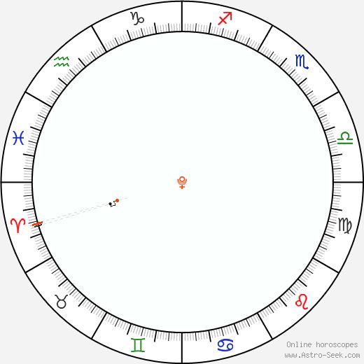 Pluto Retrograde Astro Calendar 1840
