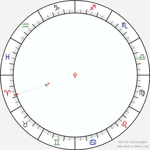 Pluto Retrograde Astro Calendar 1842