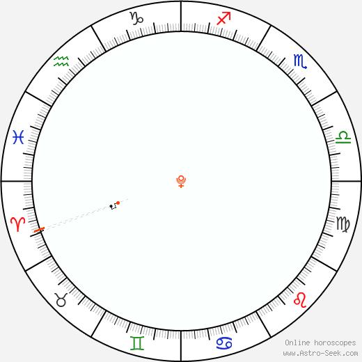Pluto Retrograde Astro Calendar 1843
