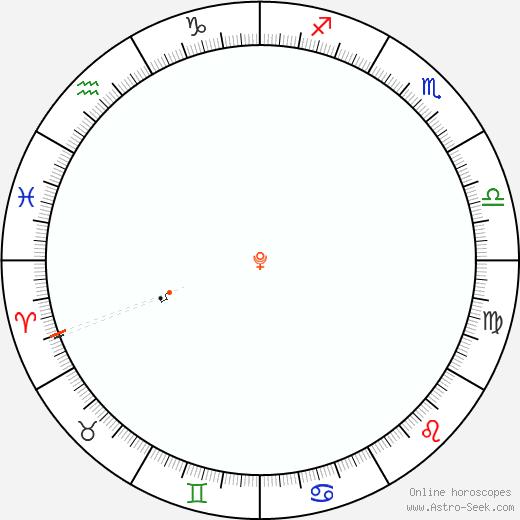 Pluto Retrograde Astro Calendar 1844