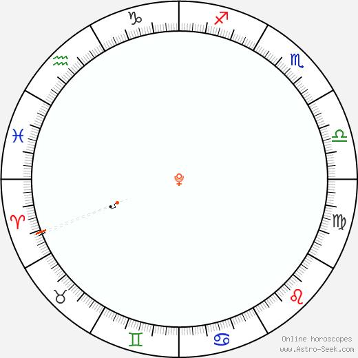 Pluto Retrograde Astro Calendar 1845