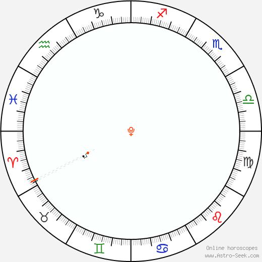 Pluto Retrograde Astro Calendar 1851