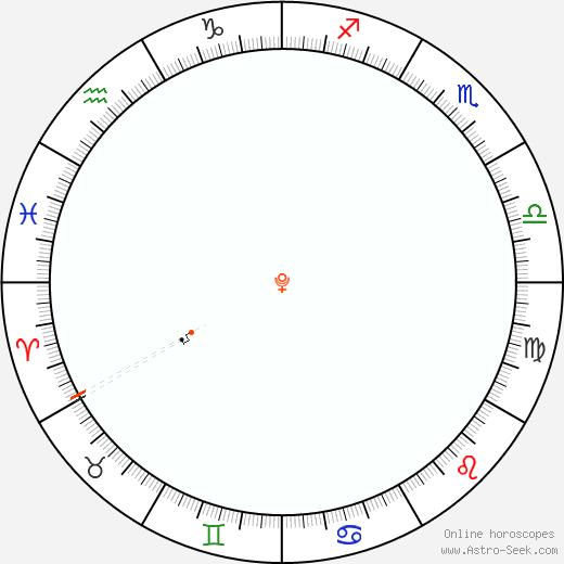 Pluto Retrograde Astro Calendar 1853