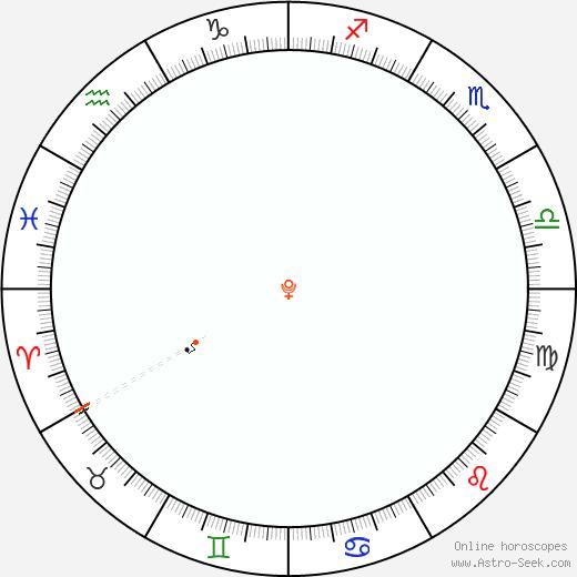Pluto Retrograde Astro Calendar 1854