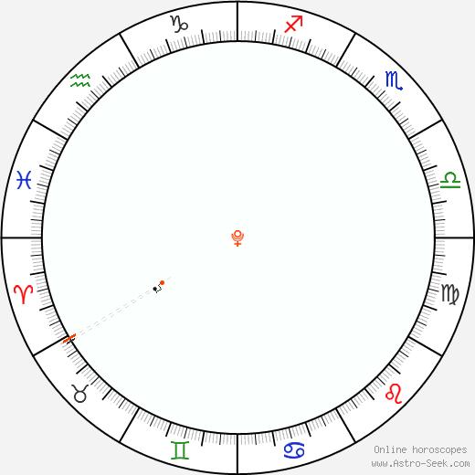 Pluto Retrograde Astro Calendar 1855