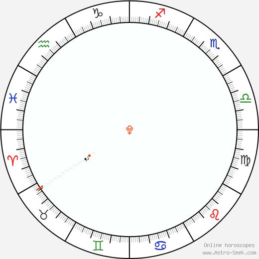 Pluto Retrograde Astro Calendar 1857