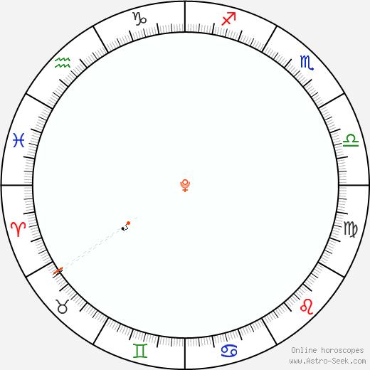Pluto Retrograde Astro Calendar 1858
