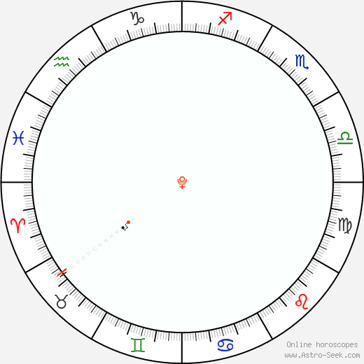 Pluto Retrograde Astro Calendar 1861