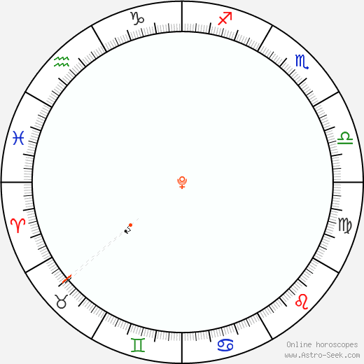 Pluto Retrograde Astro Calendar 1864