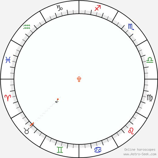 Pluto Retrograde Astro Calendar 1868